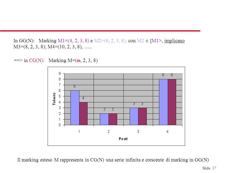 In GG(N): Marking M1=(4, 2, 3, 8) e M2=(6, 2, 3, 8), con M2  [M1>, implicano